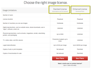 Sizes and Licenses of Cheap Stock Photos